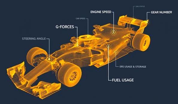 AWS, Formula 1 unveil new real-time racing statistics