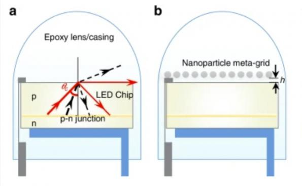 Researchers in London and Guwahati, India have used a 2D nanolayer to boost LED output to 99 percent.