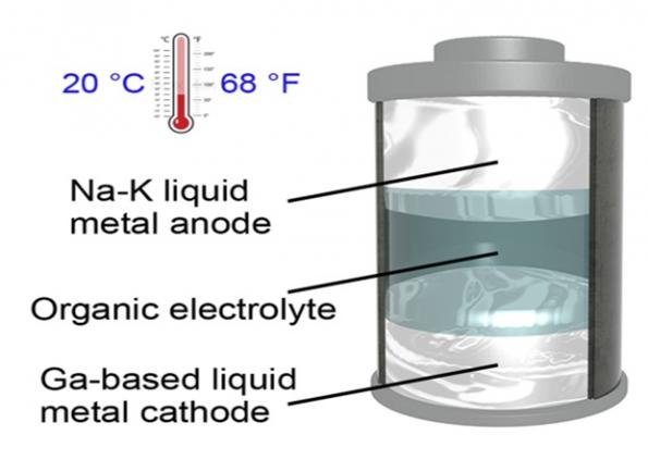 A team at the University of Texas at Austin have used gallium as the cathode of a metal battery that operates at room temperature