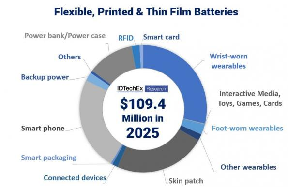 Flexible battery technology will be a $500m market in 2030, saysa new report from IDTechEx