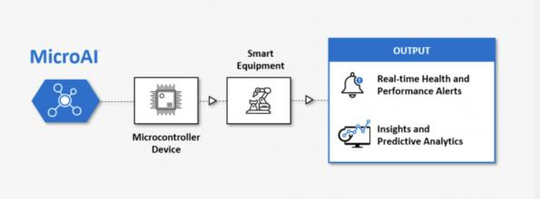 The MicroAI Atom engine from One Tech is designed to be embedded on microcontroller units (MCUs) and can now train and run AI models directly at an IoT endpoint.