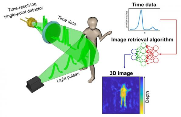 Neural network and simple ToF sensor can generate 3D images