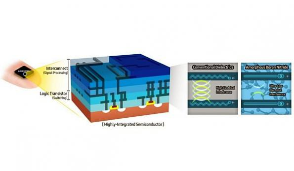 Samsung: New 2D material promises semiconductor 'paradigm shift'