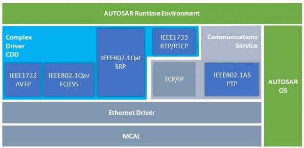 Siemens AUTOSAR tool adds Ethernet protocol stacks