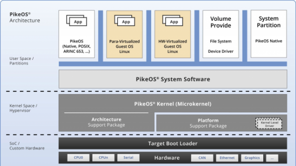 Version 5.0 of the PikeOS RTOS from Sysgo now supports the i.MX 8 application processor from NXP