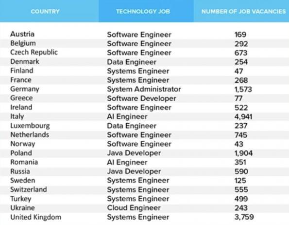 AI engineering jobs in demand across Europe