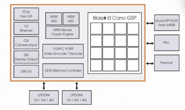 Blaize details architecture of El Cano GSP edge AI chip used on system-on-module
