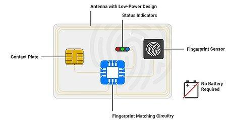 Ambiq teams for low power biometric security