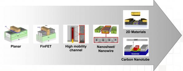 TSMC is preparing options for its 2nm process technology with carbon nanotubes and nanosheets