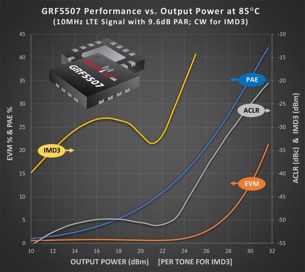 0.25-W InGaP HBT power amplifier provides 24 dBm of output power
