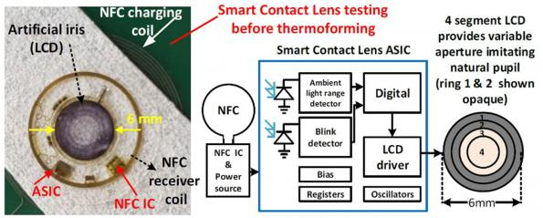 Spinoff to commercialize smart contact lens that mimics human iris