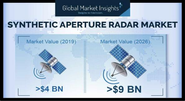 Synthetic aperture radar set to grow at 10% CAGR over 2020 to 2026