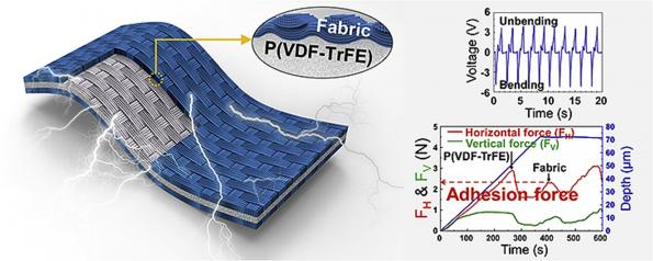 Researchers at KAIST in Korea have developed a piezoelectric energy harvesting system that can be easily and reliably added to clothing to power wearable electronics