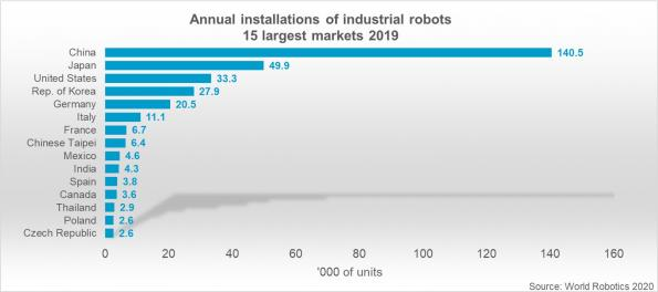 Germany is the most automated country in Europe by a factor of three, and fifth in the world, according to the World Robotics 2020 yearbook