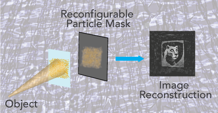 Researchers at Penn State in the US have developed a new medical imaging technique for a multishot lensless camera based on a reconfigurable mask technology