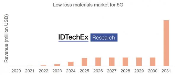 IDTechEx reports that 5G will increase demand for low-loss materials