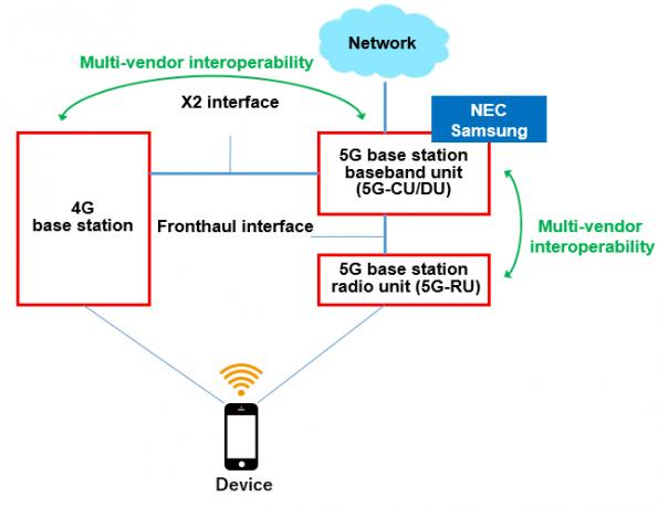 NEC 5G base station leverages O-RAN specs for interoperability