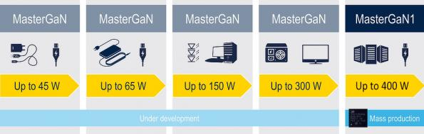 Pin-compatible GaN family combines silicon driver to simplify power designs
