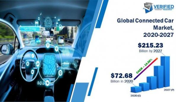 Connected car market forecast sees over 14% CAGR to 2027