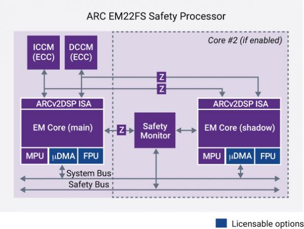 Synopsys takes on ARM over ASIL-D safety processors
