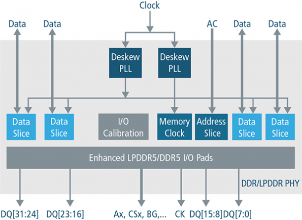 Complete DDR5/LPDDR5 memory IP for TSMC's 5nm process