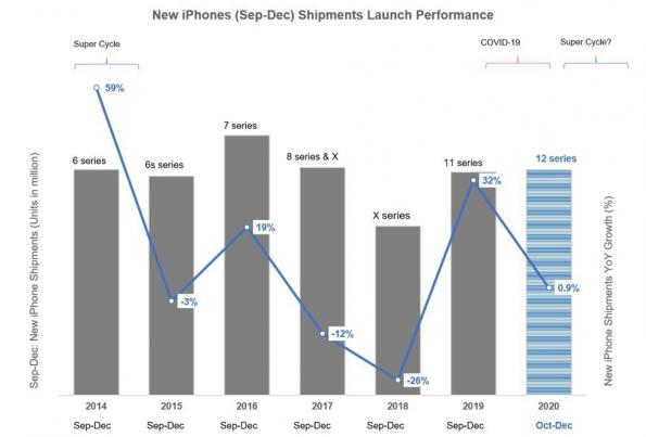 New iPhones (Sep-Dec) shipments launch performance