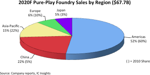 China to take 22 percent of foundry business this year