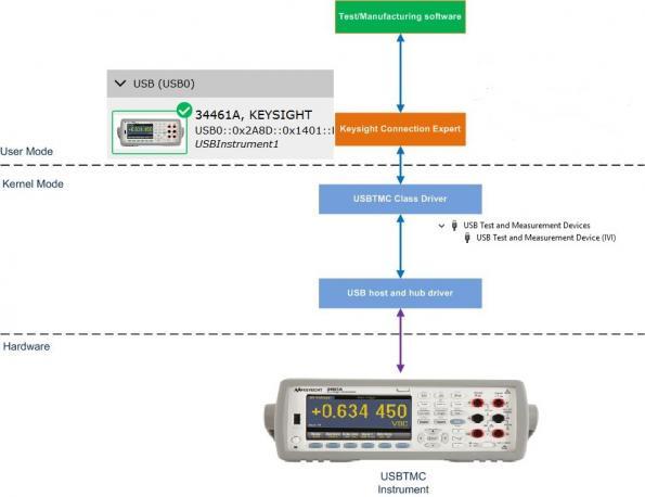 USB Test and Measurement Class (USBTMC) instrument emulator