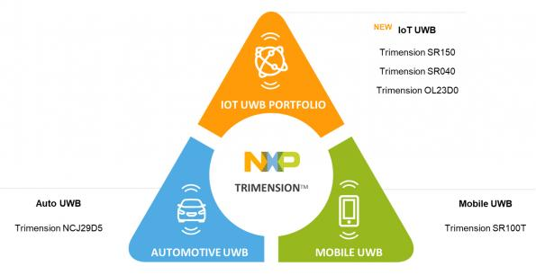 NXP offers one of the broadest UWB portfolios available