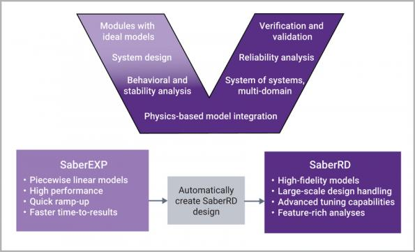 SabreEXP virtual prototyping for power systems