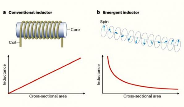 Quantum inductors hold promise for microscale electronics