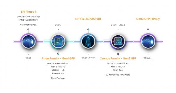 European exascale supercomputer chip project updates its roadmap