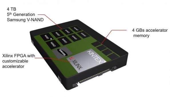 Samsung uses Xilinx FPGA for first adaptable computational storage drives
