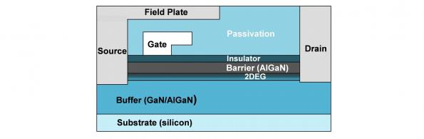 TI shakes up power with integrated 650V GaN FET