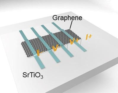 Memristors combine ferroelectrics and graphene for neuromorphic chips