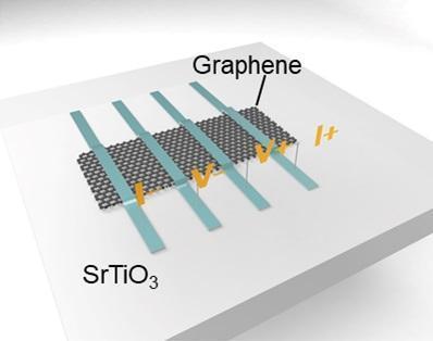 Memristors combine ferroelectrics and graphene for neuromorphic chips