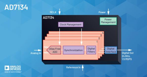 Analog Devices has introduced the AD7134 alias-free ADC