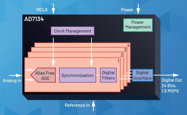 New architecture creates alias-free high performance ADC
