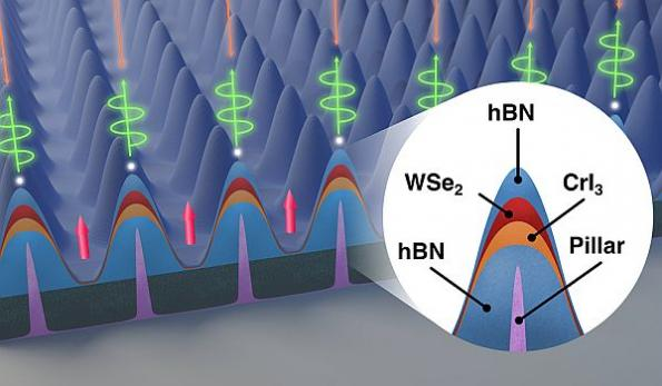 Quantum properties of light used to transmit information