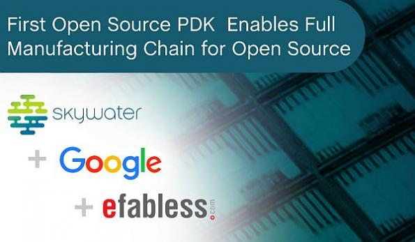 Google sponsors open source manufacturing of custom ASICs