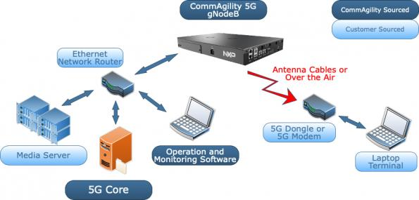End-to-end data transfer over a wireless link between the CommAgility 5G gNodeB and third-party user equipment (UE).