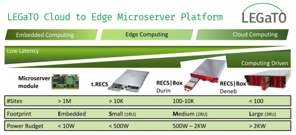 European project shows 100x energy efficiency gains in edge computing