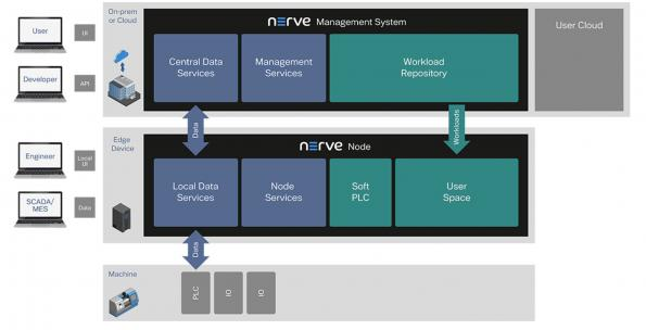 First industrial use for ACRN hypervisor