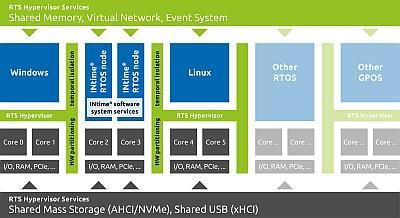 TenAsys, RTS team on embedded PC hypervisor technology