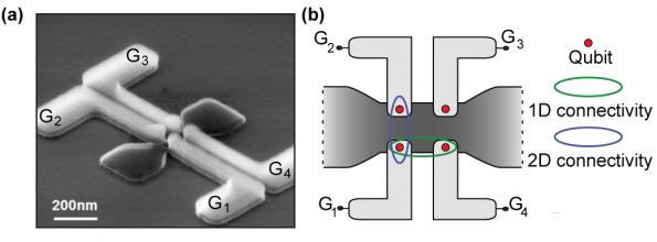 Quantum dot boost for quantum computing