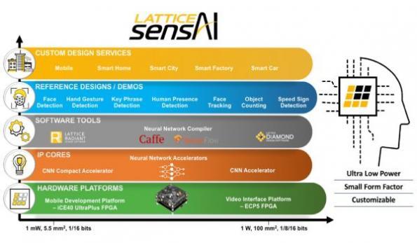 Lattice sensAI stack adds enhancements, ref designs