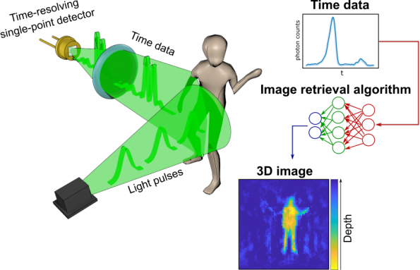 Moving 3D images from a single ToF sensor and AI