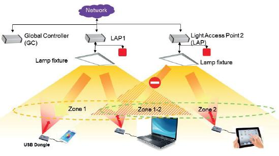 LiFi-multicell eliminates interference, covers large areas