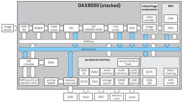 Driver monitoring ASIC adds AI and DDR3 memory for Euro NCAP