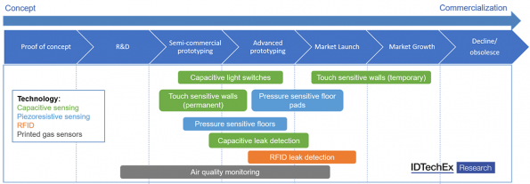 Smartbuilding opportunitiesforprinted sensors says report